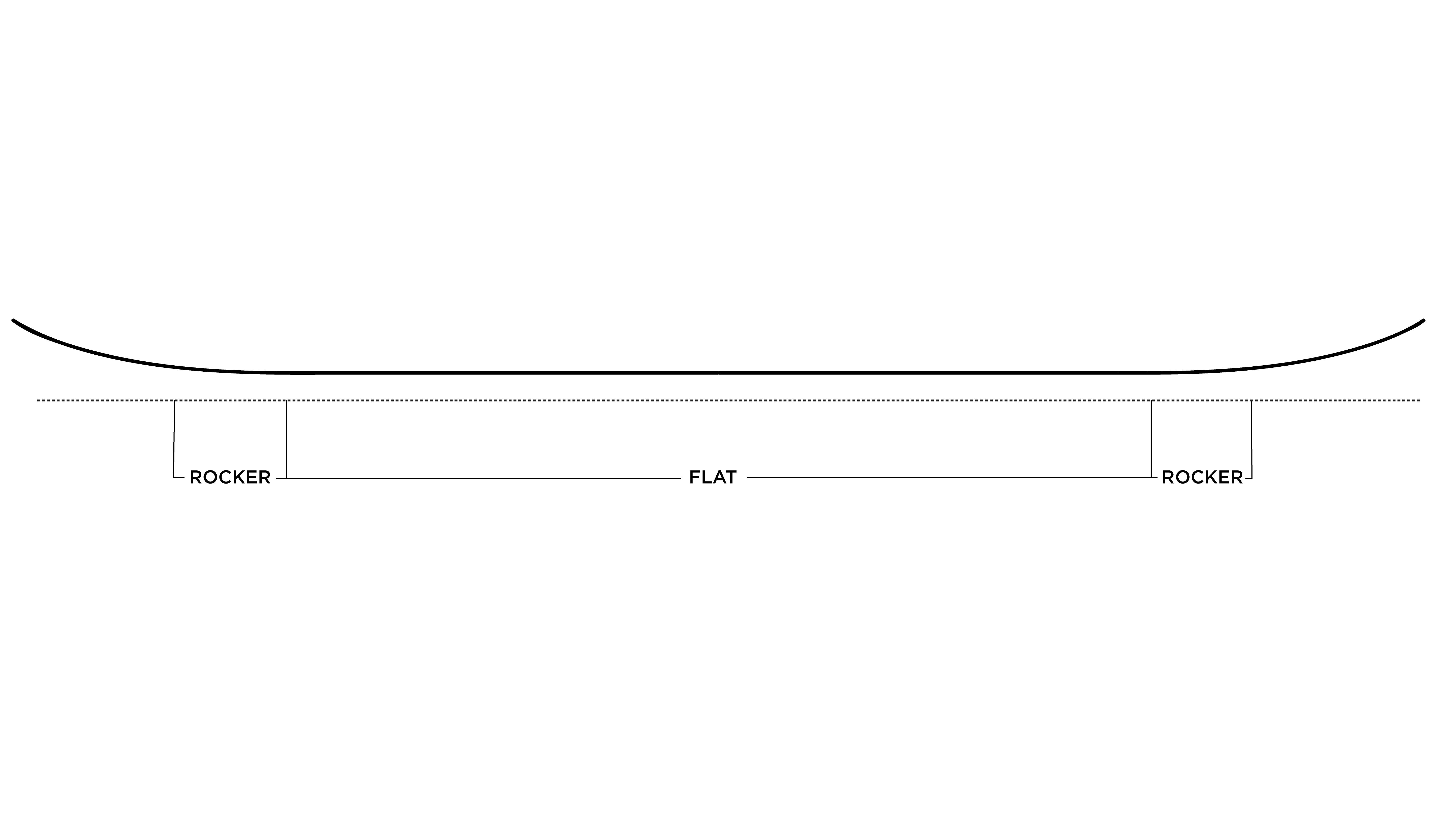 Cómo elegir tabla de snowboard tipos de camber